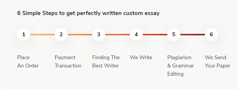Essays-service.steps